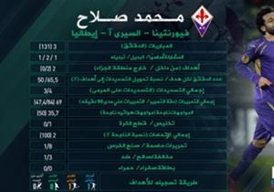 إنفوجراف   إحصائيات بأبرز أرقام الدولي المصري رفقة الفيولا في السيري آ