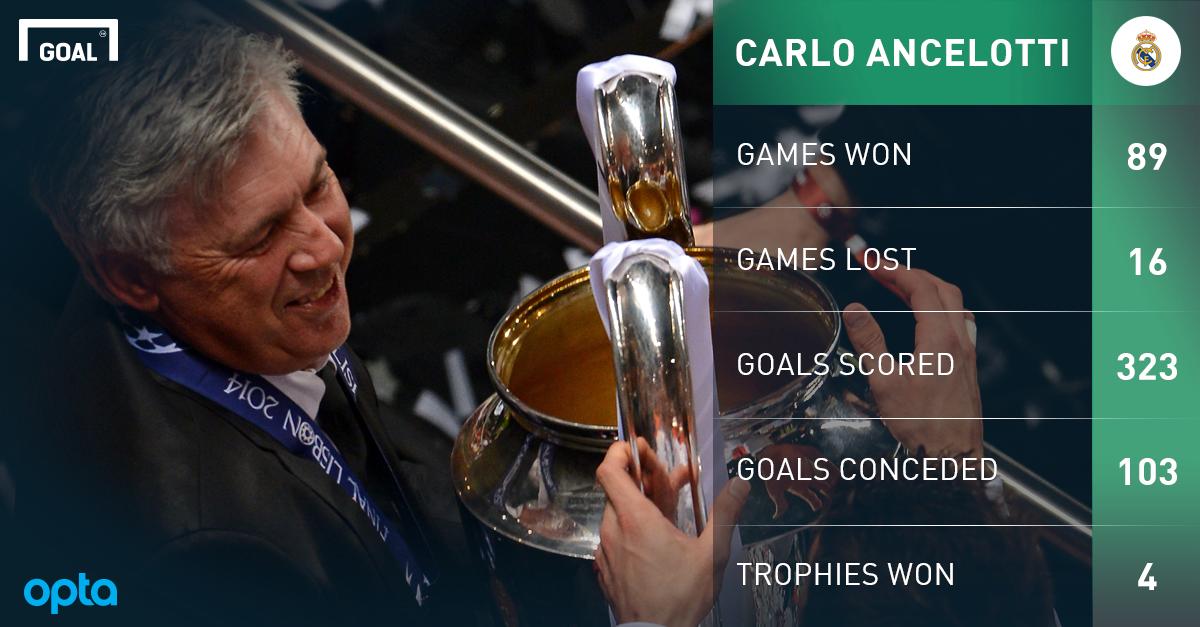 Real Madrid CHÍNH THỨC sa thải Carlo Ancelotti