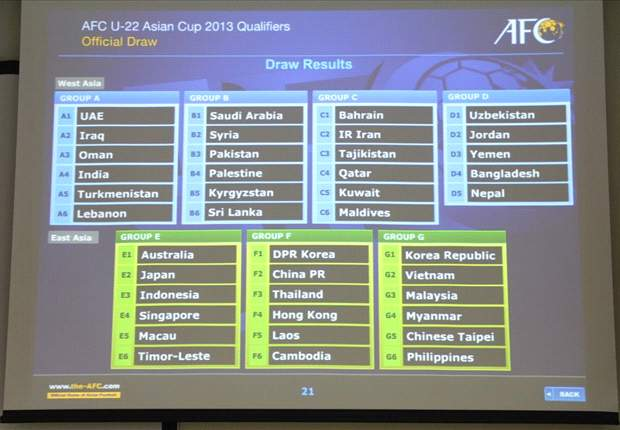 AFC U-22 Asian Cup Qualifiers draw: Malaysia to face Korea Republic and Vietnam in comfortable six-team group