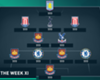 Premier League Worst Team of the Weekend: West Ham dominate alongside Ivanovic & Terry