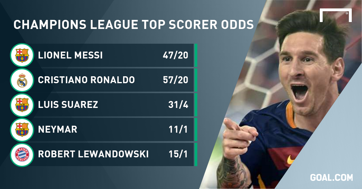 Champions League Betting Special: Messi the favourite to ...