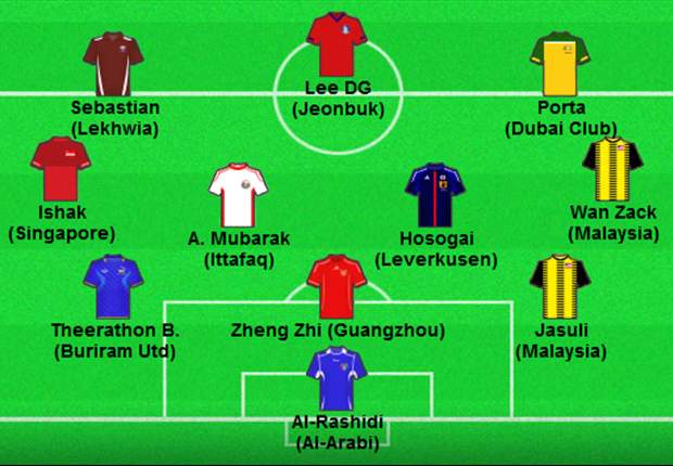 Goal.com's Asian Best XI for November: Malaysia take center stage with nominations for Mahali and Wan Zack