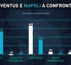 Juve-Napoli in campo finanziario: è 3-2