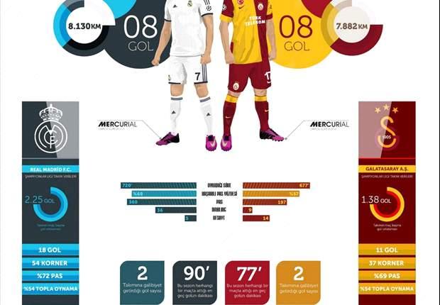 Cristiano Ronaldo ou Burak Yilmaz: quem é mais decisivo?