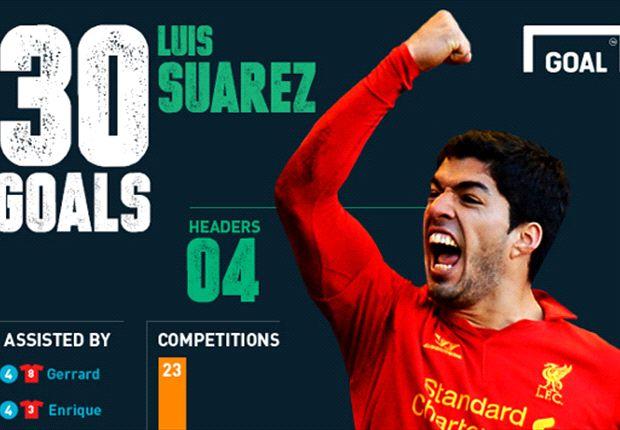Pintu keluar dari Liverpool mulai sedikit terbuka untuk Luis Suarez