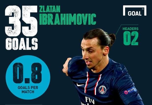 'City hoopt op ontevreden Ibrahimovic'