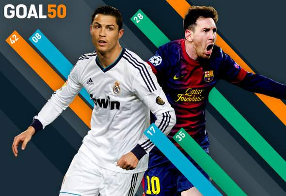 Messi always on the podium, Ronaldo and Xavi ever-presents – the top trends from the last five years of the Goal 50