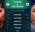 CHAMPIONS LEAGUE Simeone - L. Enrique, un duelo desigual