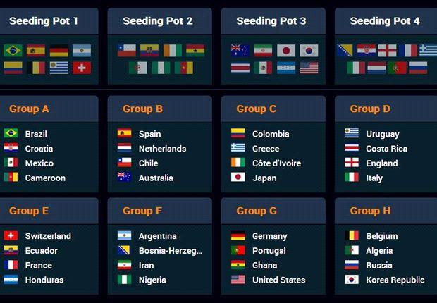 نتایج نهایی قرعهکشی جام جهانی 2014