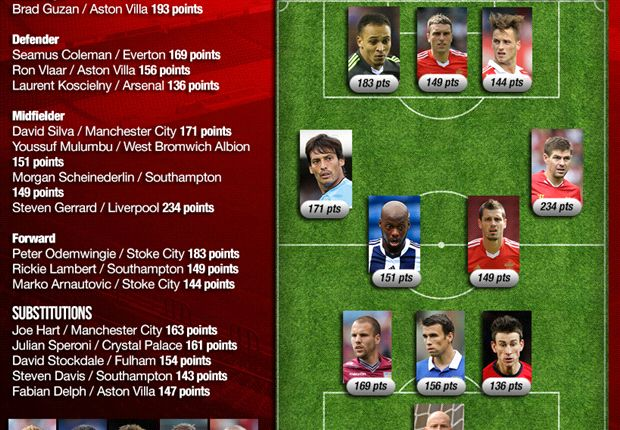 Team Of The Week Matchday 30