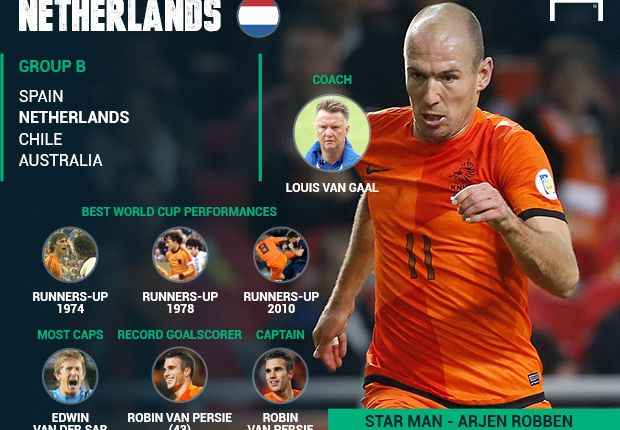 Question of the Day: How far will Netherlands go at the World Cup?