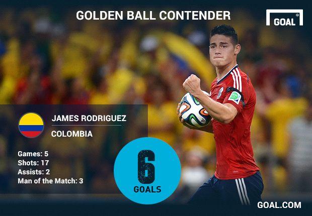 James nominado al Balón de Oro del Mundial