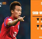 Goal 50 2014: คิม ชิน-วุค