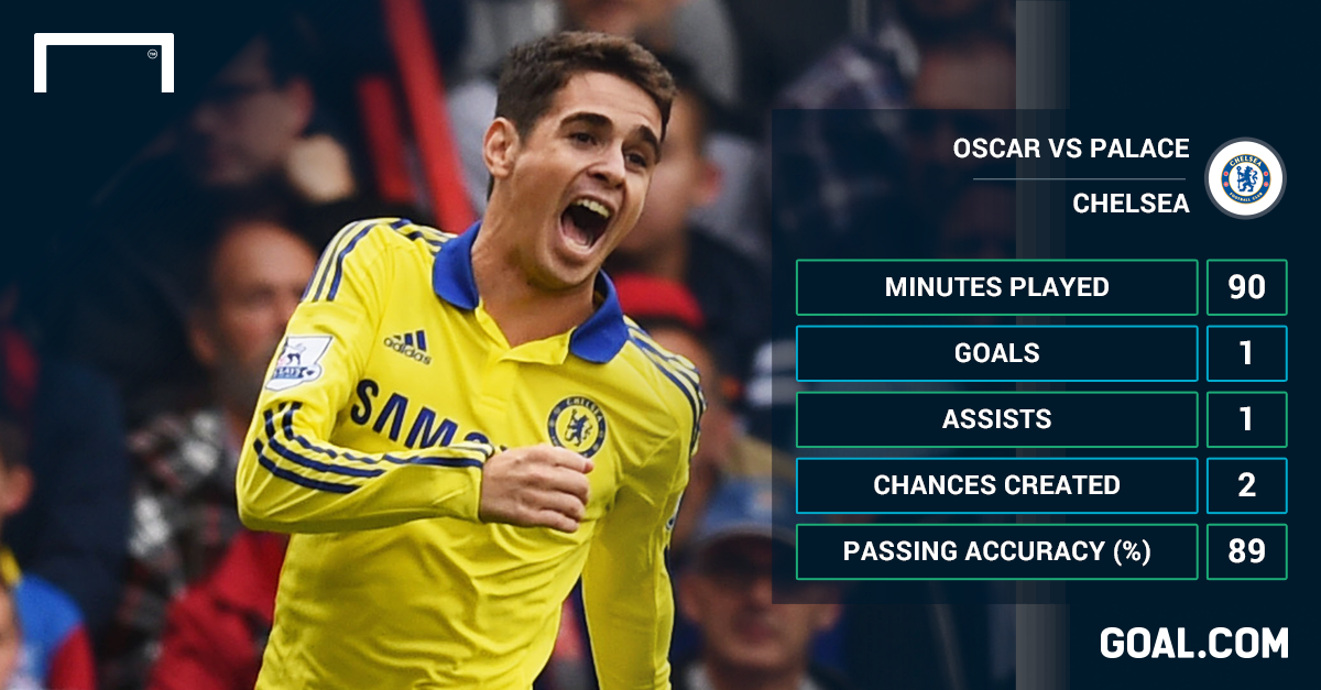 Oscar evolution will help Chelsea cope without Costa