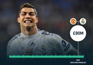 2009 - Cristiano RONALDO - Dari: Manchester United Ke: Real Madrid - Nilai: £80 juta