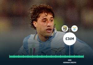 2000 - Hernan CRESPO - De: Parma A: Lazio - Valor: 56,56M U$D