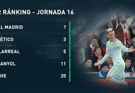Power Ránking de La Liga: Jornada 16