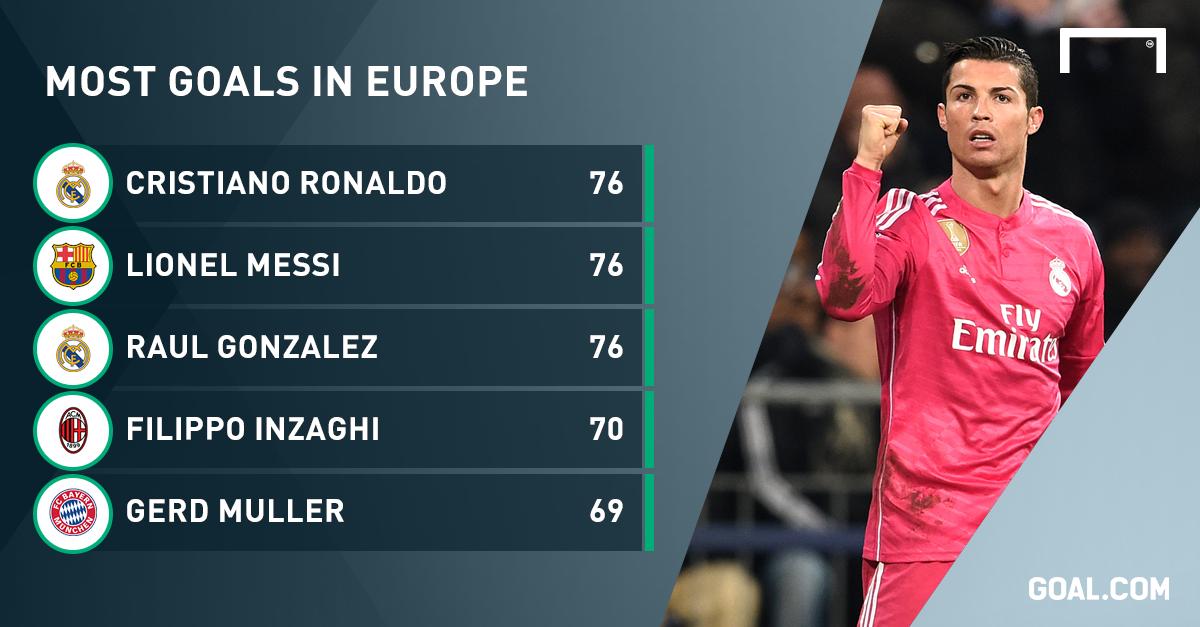 Ronaldo set to overtake Messi and Raul as European ...