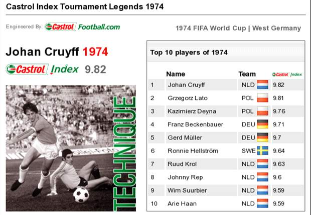 Castrol World Cup Legends: Johan Cruyff - 1974