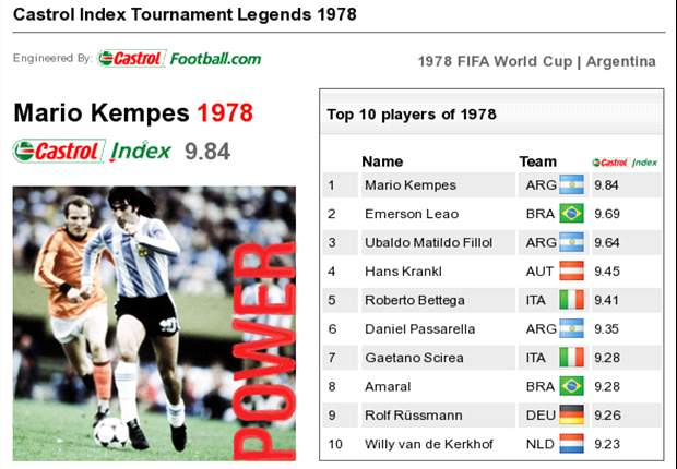 Castrol World Cup Legends: Mario Kempes - 1978