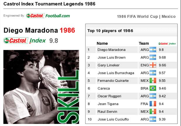 Castrol World Cup Legends: Diego Maradona - 1986